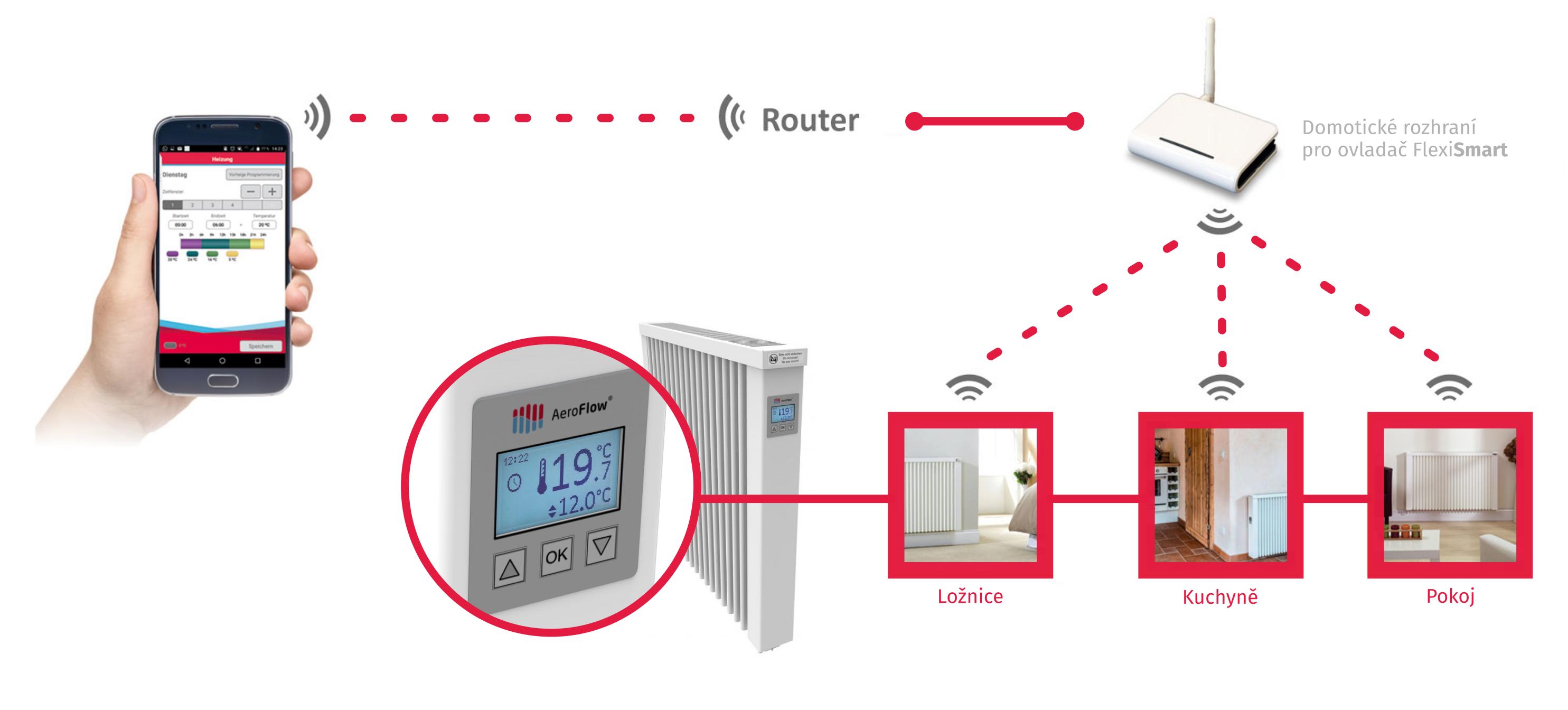 Ovládání teploty v domě prostřednictvím mobilu díly ovladači FlexiSmart