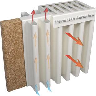 Technologie AeroFlow - poměrné proudění a sálání tepla